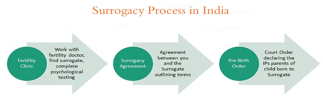 An Overview of the Surrogacy Process